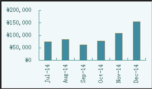 報酬グラフ
